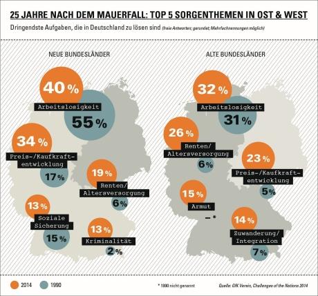 Andere Sorgen in Ost und West / Eine Studie des GfK Vereins zeigt, was die Menschen in Ost und West 25 Jahre nach dem Mauerfall beschäftigt