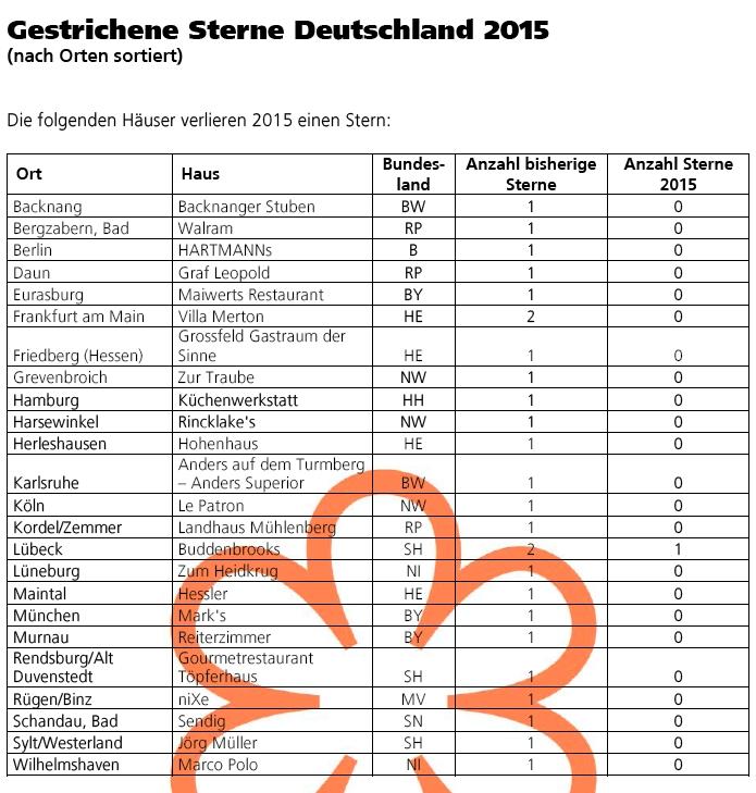 Verlierer Michelin Sterne Deutschland 2015