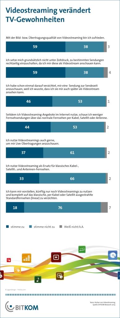 Videostreaming verdrängt nach und nach klassisches TV - 13 Millionen Deutsche ersetzen lineares TV durch Videostreams - Jeder fünfte Streaming-Nutzer würde auf Fernsehen verzichten