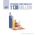 Over 1.1 billion tourists travelled abroad in 2014 - chart #1