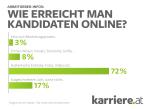 Bewerber wünschen sich umfassende Infos auf Websites von Arbeitgebern 2