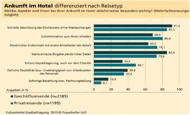 Future Hotel - Was sich Hotelgäste wünschen