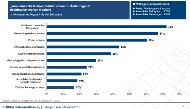 Auswirkungen Mindestlohn - Umfrage Dehoga Baden-Württemberg
