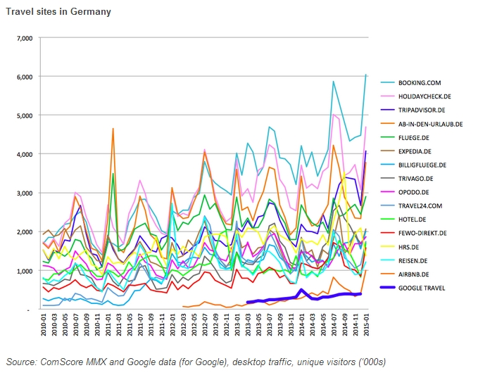 Travel Sites in Germany - April 2015