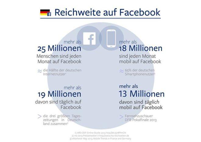 Facebook Nutzer in Deutschland