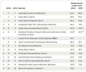 Ranking Umsatz Einzelhotels 2014