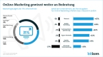 Online-Marketing gewinnt an Bedeutung - Marketingbudgets