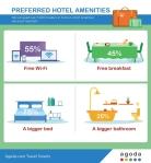 Was Hotelgäste wirklich wollen - agoda.com Umfrage Juli 2015