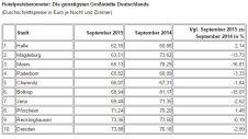 Hotelpreisbarometer Deutschland - Oktober 2015 - Großstädte billig