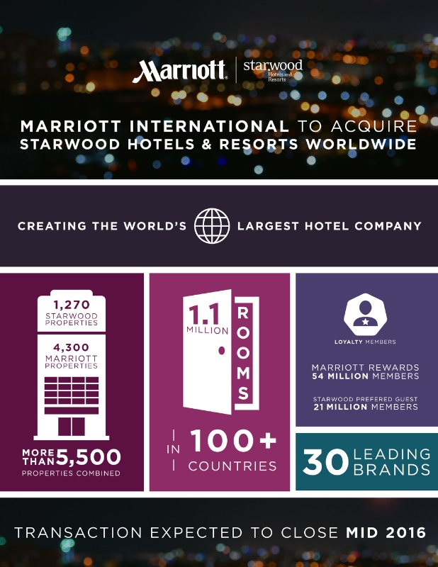 Marriott International to Acquire Starwood Hotels