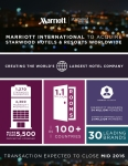 Marriott International to Acquire Starwood Hotels and Resorts; Will Become World's Largest Hotel Company (PRNewsFoto/Marriott International, Inc.)