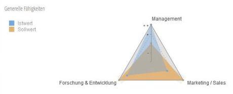 Personalentwicklung - Schaubild