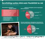 Das wollen Ihre Mitarbeiter 2016 / Infografik: Community Life