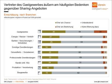 Sharing Economy - Chancen und Bedrohung für Hotellerie und Gastronomie / Grafik: GfK-Verein