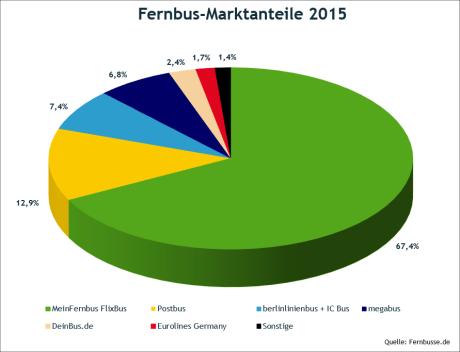 Fernbusse Marktanteile - Grafik: fernbusse.de