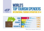 UNWTO World Tourismus Spenders