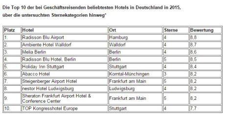 Businesshotels Top 10 2016 hotel.de - Grafik 1