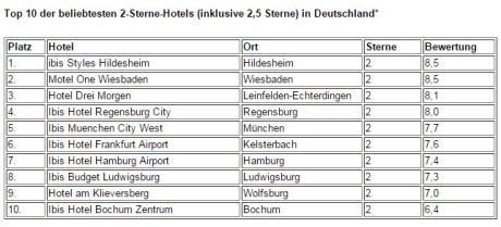 Businesshotels Top 10 2016 hotel.de - Grafik 2