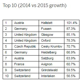 Top-Reiseziele in Europa für junge Gäste aus Ostasien (Grafik: agoda.com)