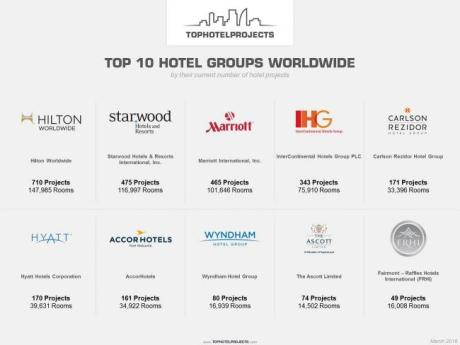 Top 10 Hotel Groups with the most hotel development projects (Infographics: Tophotelprojects.com)