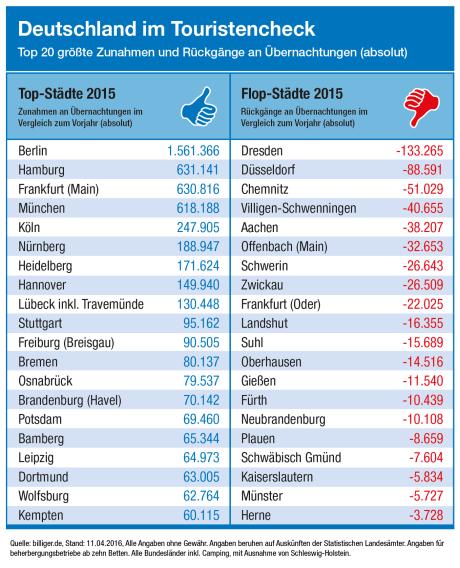 Deutschland im Touristencheck 3