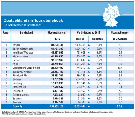 Deutschland im Touristencheck 6