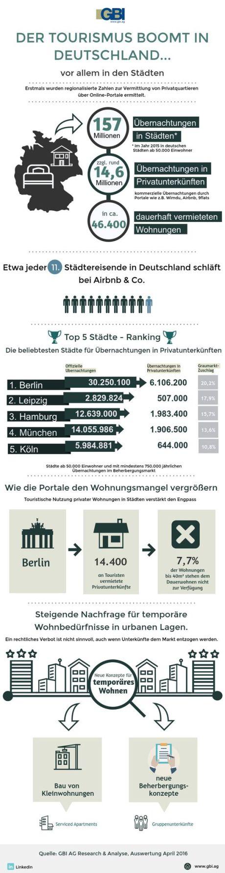 Etwa jeder elfte Städtereisende in Deutschland schläft bei Airbnb & Co. - Jährlich 14,5 Millionen Privat-Übernachtungen - Städte mit mindestens 50.000 Einwohnern untersucht