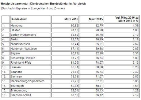 Hotelpreisbarometer April 2016 - 1