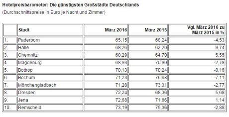 Hotelpreisbarometer April 2016 - 3
