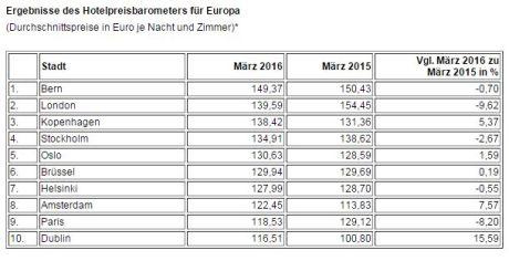 Hotelpreisbarometer April 2016 - 4