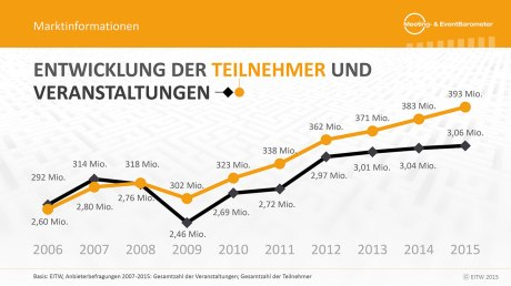 Meeting- & Event Barometer Deutschland 2016 - 1