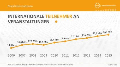 Meeting- & Event Barometer Deutschland 2016 - 2