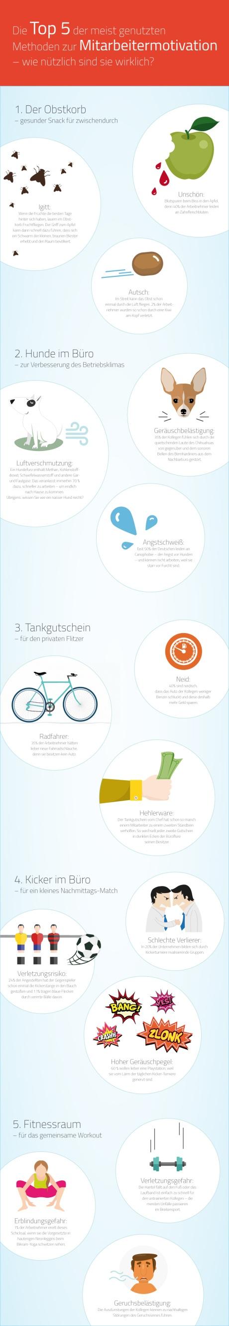 Wie Mitarbeitermotivation richtig geht (Infografik: givve.com)