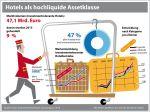 Der Bestand investmentrelevanter Hotels in Deutschland repräsentiert aktuell einen Marktwert von rund 47 Mrd. Euro. Wie groß ist der institutionelle Hotelmarkt: Union Investment und bulwiengesa ermitteln Marktwert investmentrelevanter Hotels. (Grafik: Union Investment Real Estate)