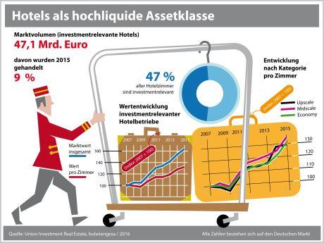 Hotelmarkt: Marktwert investmentrelevanter Hotels