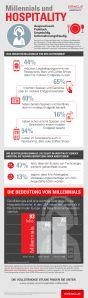 Millennials und Hospitality_Infografik Gastronomie