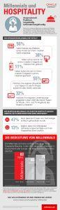 Millennials und Hospitality_Infografik Hotelerie