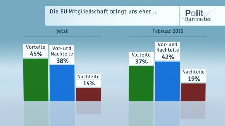 ZDF Politbarometer zum #Brexit - Grafik: ZDF/Forschungsgruppe Wahlen