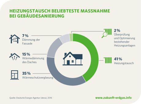 Heizungstausch ist die Top-Maßnahme der Gebäudesanierung: Erdgasbasierte Heizsysteme schonen nicht nur den eigenen Geldbeutel, sondern auch die Umwelt (Infografik: Zukunft Erdgas e.V.)