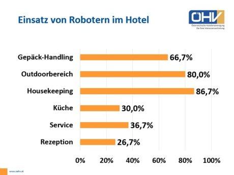 Natürlich ersetzen Roboter Mitarbeiter im Hotel - Das sind die besten Tätigkeiten für Androiden (Grafik: ÖHV)