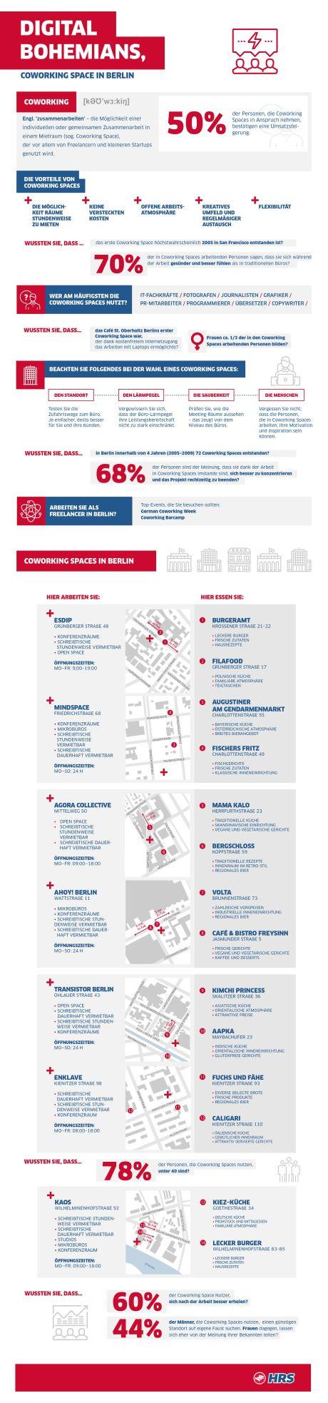 Coworking: So beeinflusst der Trend die Hauptstadt - 72 neue Coworking-Spaces in Berlin binnen vier Jahren und zahlreiche Hotels ziehen nach - Infografik: HRS