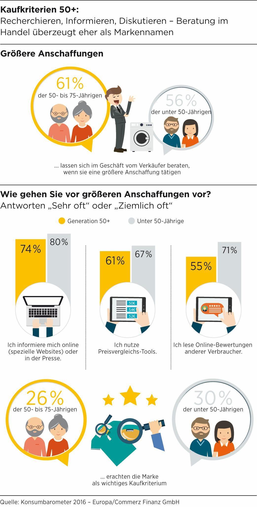 Konsumbarometer 2016 - Generation 50+ kauft ein: Gut informiert, aber nicht impulsiv