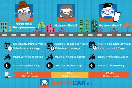 generation-y-reisen-infografik-happycar