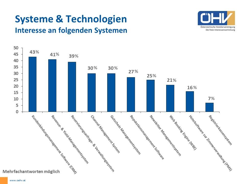 hotel-technology-o%cc%88hv