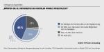 Digitaler Wandel: Jeder vierte Angestellte fühlt sich noch unsicher - Infografik: Porsche Consulting
