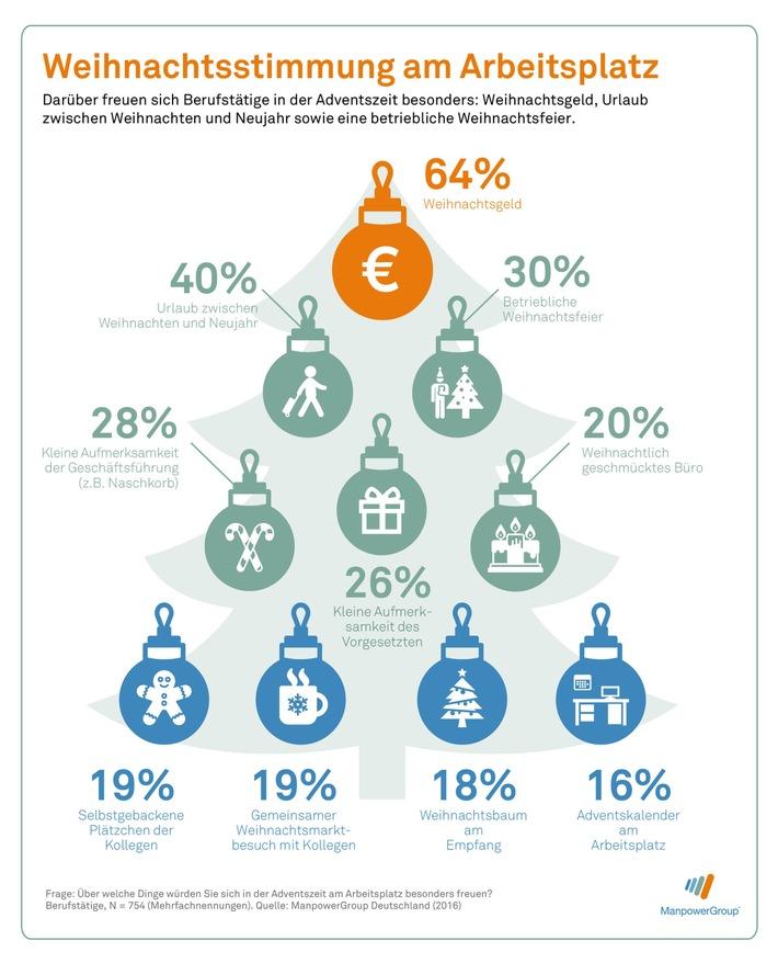 Weihnachtsstimmung am Arbeitsplatz - Infografik: Manpower