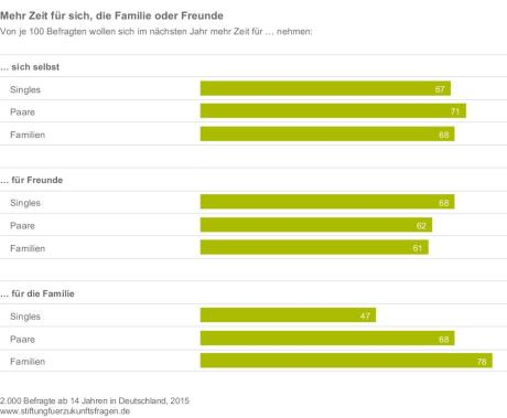 stiftung-fuer-zukunftsfragen_2015_forschung-aktuell-266_mehr-zeit-fuer-sich-die-familie-oder-freunde