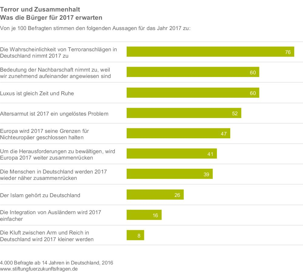 stiftung-fuer-zukunftsfragen_2016_forschung-aktuell-271_terror-und-zusammenhalt