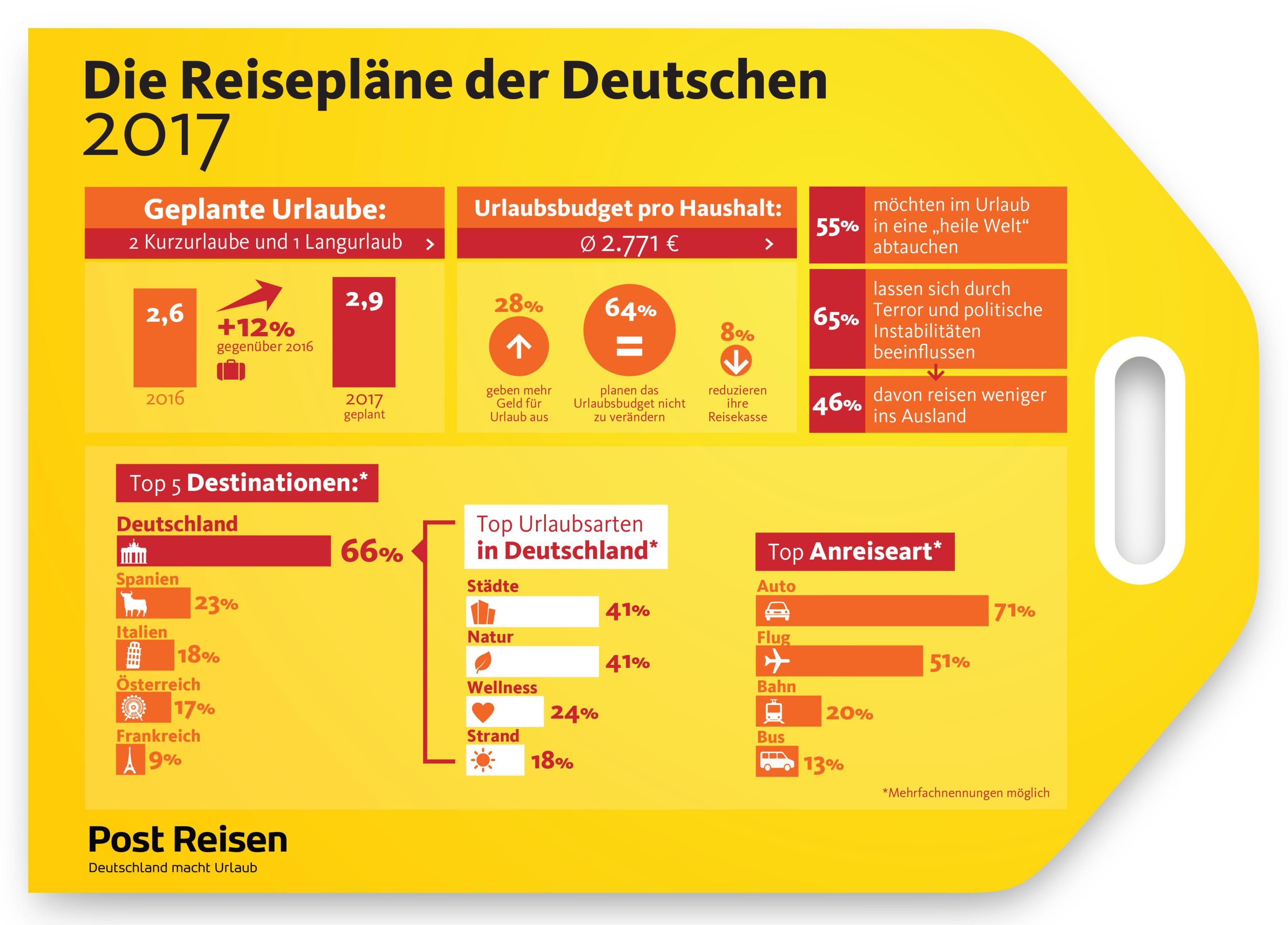 Safety first: Deutsche bevorzugen Urlaub in der Heimat / Reiselust ungebrochen: Erste regionale repräsentative Reiseumfrage von Post Reisen zeigt, dass die Deutschen 2017 mehr verreisen wollen