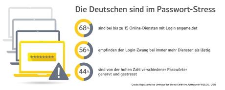 Die Deutschen sind im Passwort-Stress